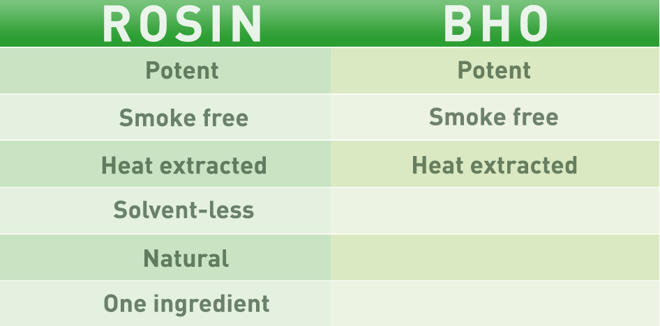 Kief, Dabs, Rosin - What is the difference between Rosin and BHO